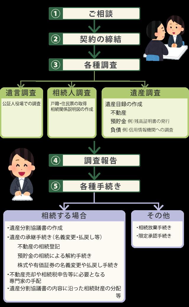 遺産整理業務と内容の流れ