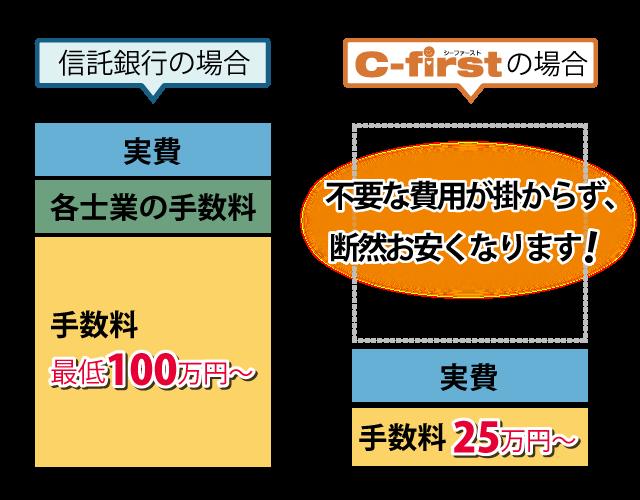 遺産整理業務と料金表