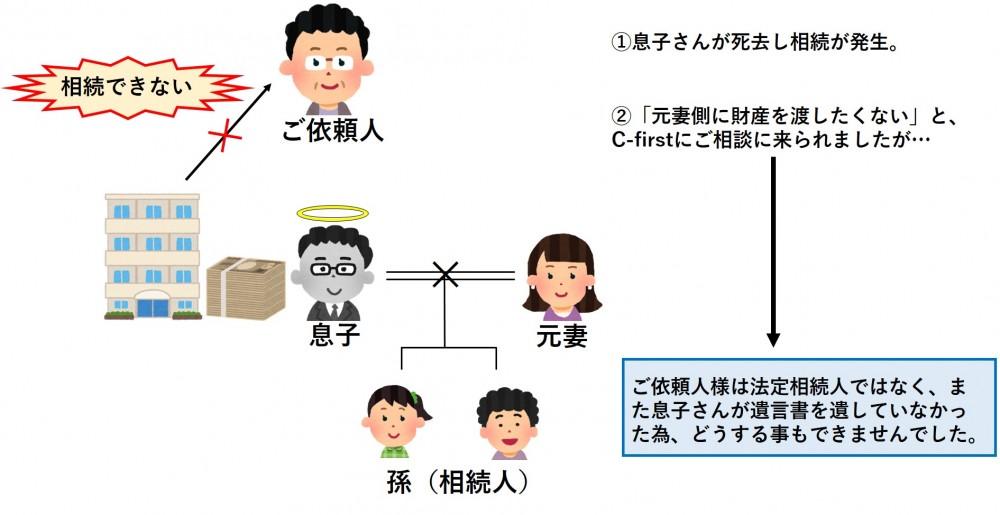 【遺言/貝塚市】離婚した息子さんが急死され、その母親が相談に来られたケース