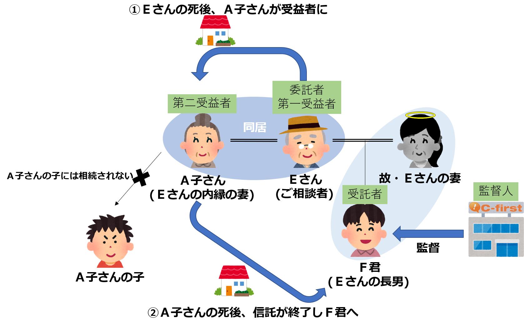 【生前対策/岸和田市】内縁の妻に持ち家に住み続けて欲しいが、いずれは実子に相続させたいとご相談に来られたケース