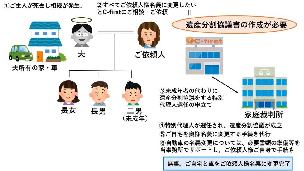 【相続登記/和泉市】相続人に未成年者がいる場合