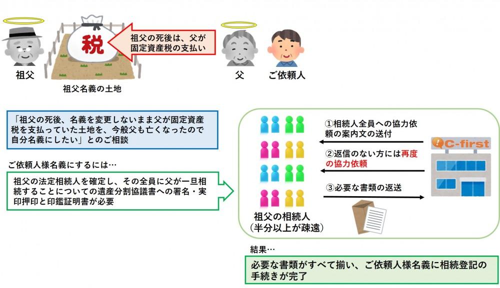 【相続登記/阪南市】他の相続人と疎遠である場合の相続登記