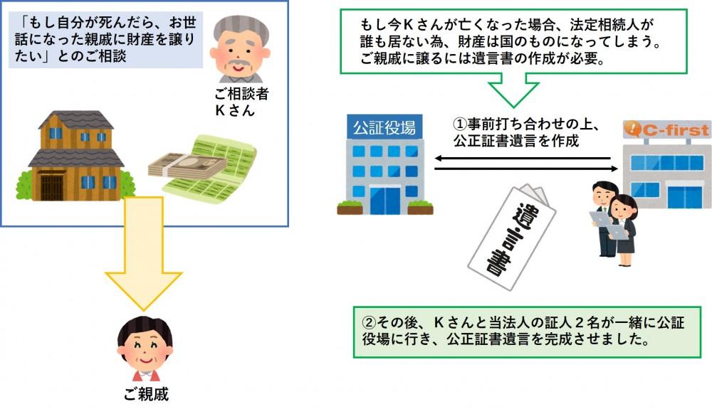 【遺言/岸和田市】 お世話になった親戚に財産を譲りたいと相談に来られたケース