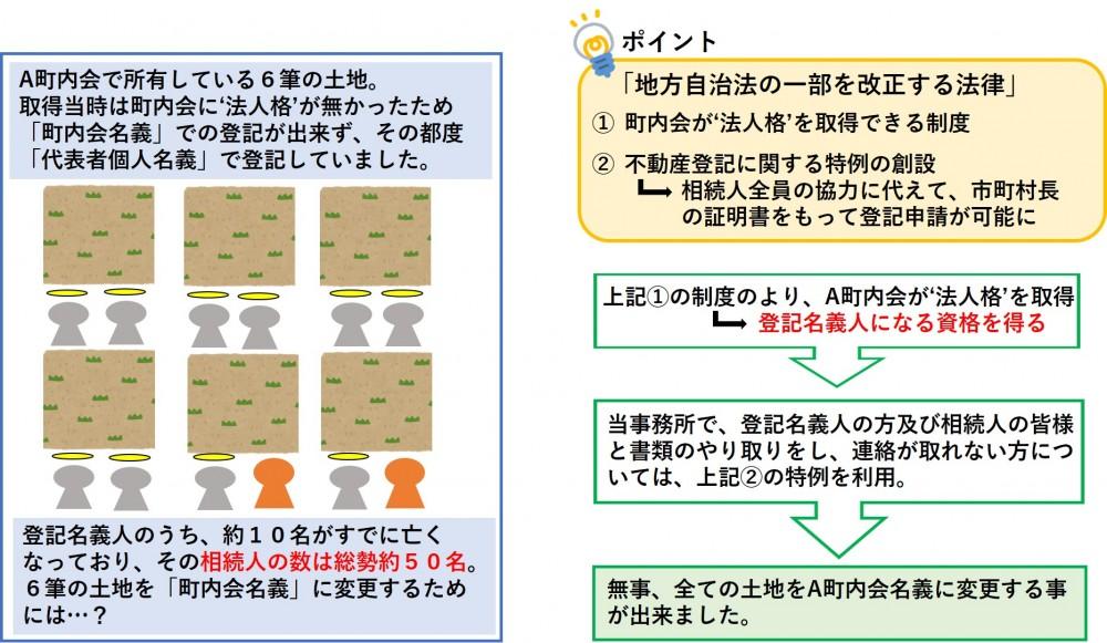 【相続登記/和泉市】 個人→町内会への名義変更登記